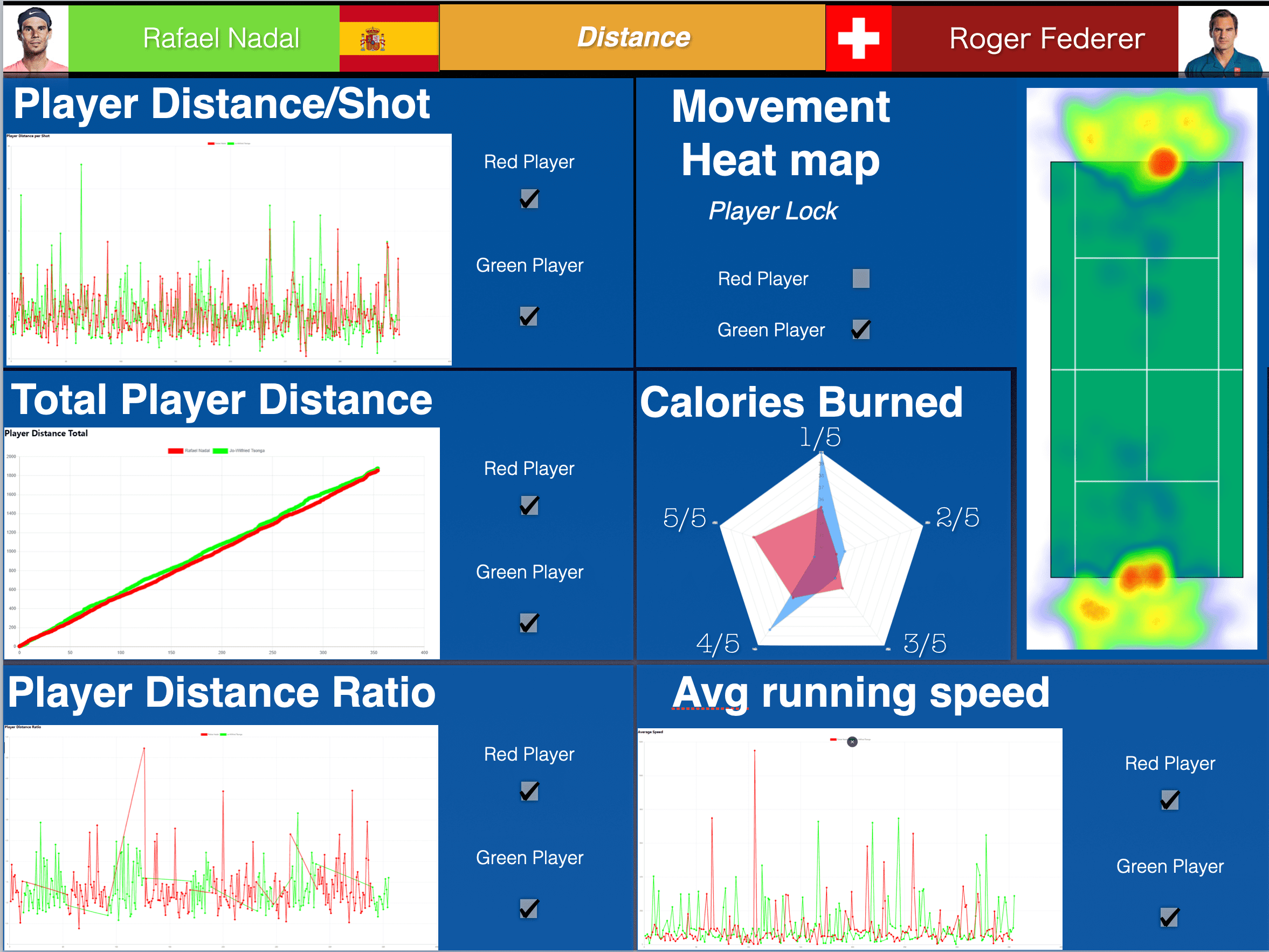 DISTANCE OVERVIEW