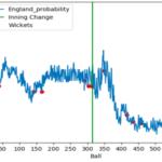 EXPLORING CRICKET PREDICTIONS & EMERGING TRENDS