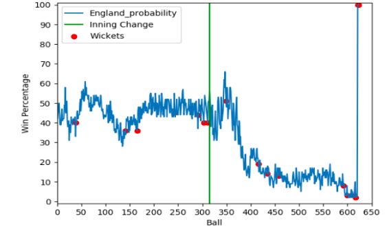 EXPLORING CRICKET PREDICTIONS & EMERGING TRENDS